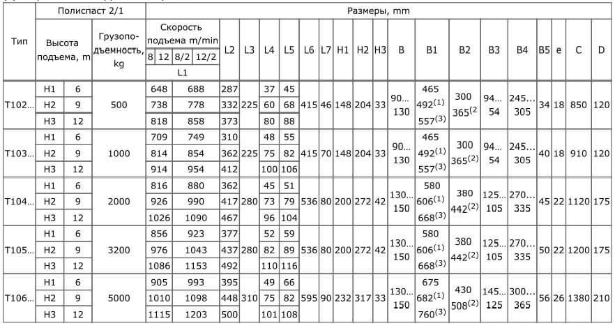 Размеры болгарского тельфера тип Т